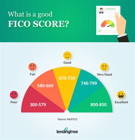 Maybe you would like to learn more about one of these? What Is the Average Credit Score? | LendingTree