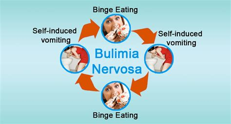 bulimia nervosa  signs symptoms treatment