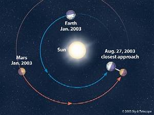 I'm Curious Too: Two moons on 27th August 2010 hoax