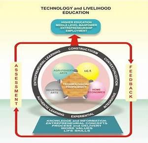 Educational Technology II