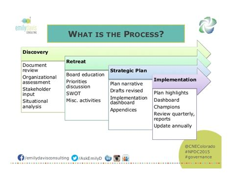 Not For Profit Strategic Plan Template by Theory Of Change Strategic Planning For Nonprofit