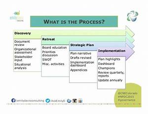 theory of change strategic planning for nonprofit With strategic plan template not for profit