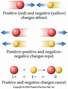 Examples Of Ionic And Covalent Bonds Aboutcom Chemistry ...