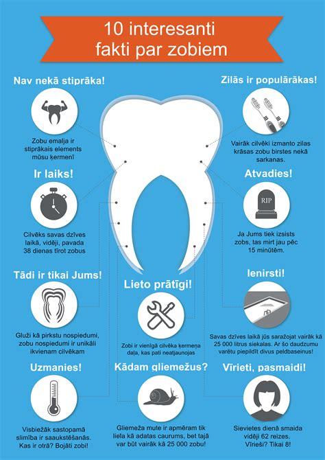 10 interesanti fakti par zobiem | Dental Medical Rīga