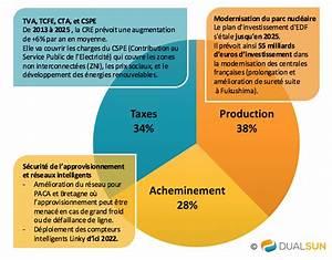 Prix Du Consuel Edf : prix de l 39 lectricit en france ~ Melissatoandfro.com Idées de Décoration