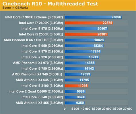 rendering performance  sandy bridge review intel