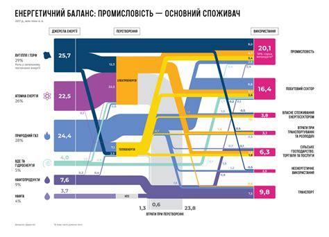 Лекция 4. энергетические балансы потребителей топливно энергетических