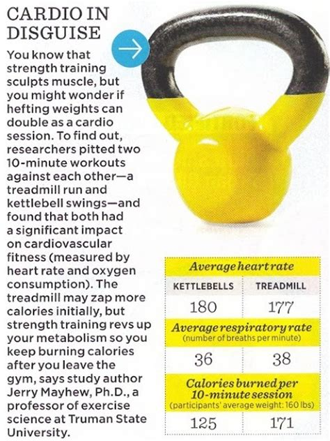 kettlebell benefits fitness cardio kettlebells kettle bell training crossfit swings disguise ifit health yogurt cups push ups doing amp mile