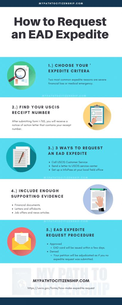 Hi everyone just wanted to find out if someone has a sample letter to send to uscis requesting expedited processing of 485 since finger prints are. EP15: How To Expedite EAD Request (Sample Letter)