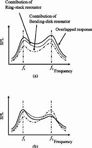 Frequency Characteristics Of The Sound Pressure Level