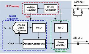 Block Diagram Of The Interface Ic For Medical Implants