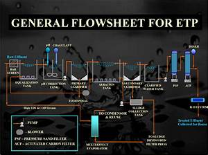 Water Treatment Plant Suppliers In Bangalore