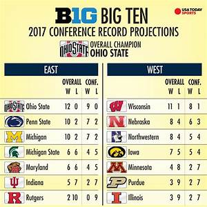 The B1G isn't just a top-heavy league, it has quality depth