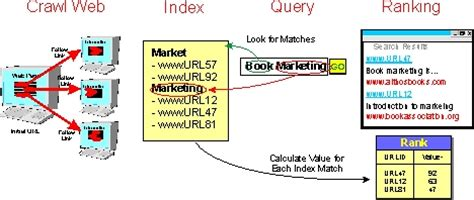 Seo Ranking Definition by Search Engine Optimization Seo Definition And Diagram