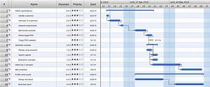Gant Chart In Project Management