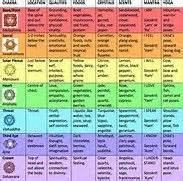 17 Best images about Chakra on Pinterest | It is, Image ...