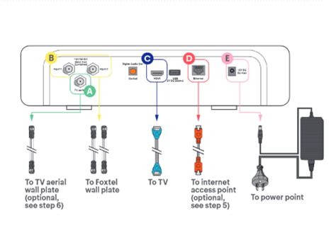 Sound Bar Wiring Diagram On Dish by Foxtel Help Support Is The Dish Wiring Different For
