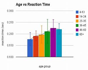 Reaction Time Vs  Age