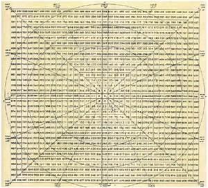 Swayam Academy W D Gann Angle Theory