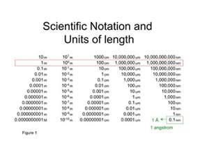 Scientific Notation Metric Conversion Chart