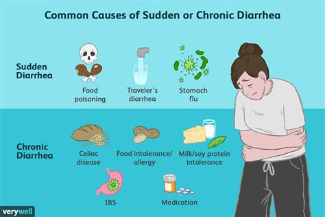 10 Possible Causes Of Sudden Or Chronic Diarrhea