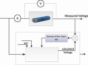 Block Diagram Of Kalman Filter Observer