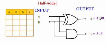 Adder Half Logic Digital Animation Circuit Diagram