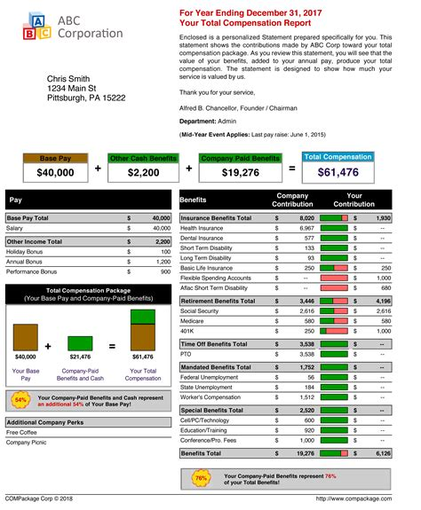 Total Rewards Compensation Template by Total Compensation Statements Employee Benefit Reports