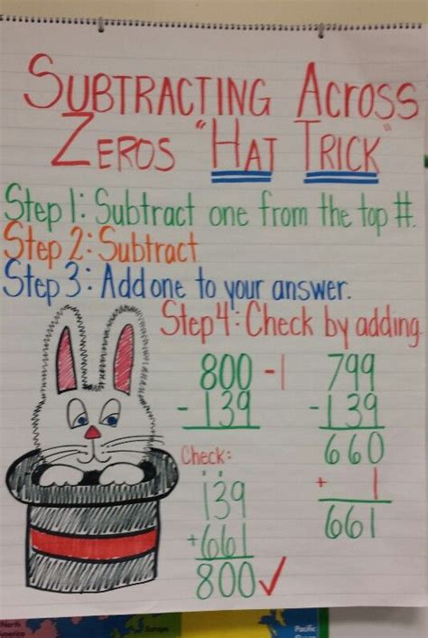 Subtracting Across Zeros  Math Anchor Charts Pinterest