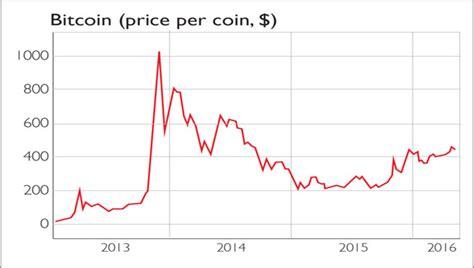 access   bitcoins