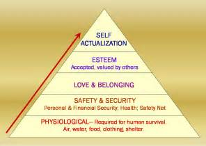 Maslow Hierarchy Needs