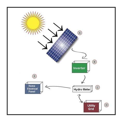 How Do You Get Solar Energy?