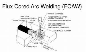 Fcaw  Flux Core Arc Welding  Definition  Process  Machine