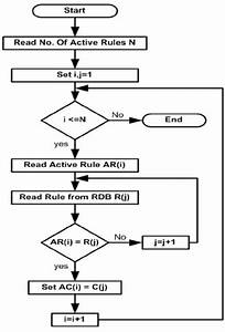 Flowchart Describes The Way Of Processing Active Rules In