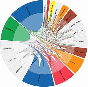 Chord Diagram In D3 Js Of Geelong  Australia Local