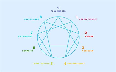 Enneagram Test by Enneagram Test Find Out What Of Professional You Are