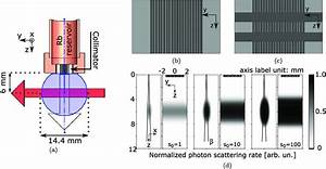 Miniature  Microfabricated Atomic Beams Probed By
