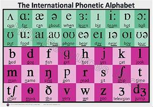 Look Phonetic Transcription Learning How To Read