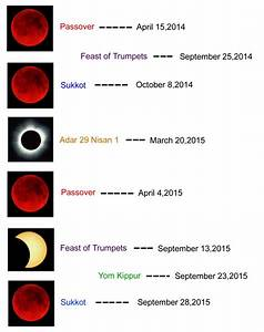 Americas Last Days: 2014 - 2015 blood moons, solar ...