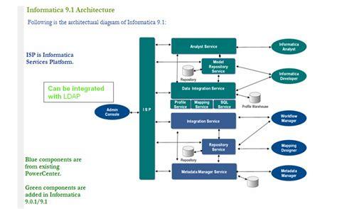 etl informatica  architecture