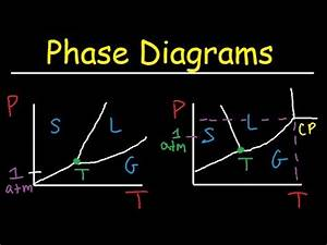 Phase Diagrams Of Water  U0026 Co2 Explained