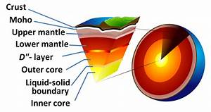 What Are 5 Facts About The Earth U0026 39 S Crust