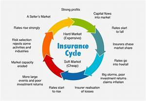 How To Manage A Hardening Insurance Market