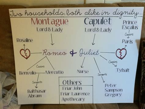 romeo  juliet character map anchor chart romeo