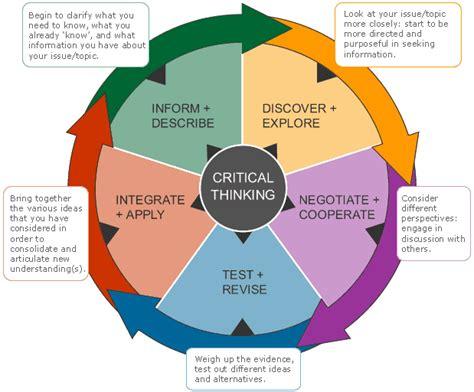 Critical Thinking Skills Explained Image