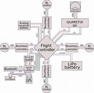The Quadrotor U0026 39 S Extended Functional Diagram  The Flight