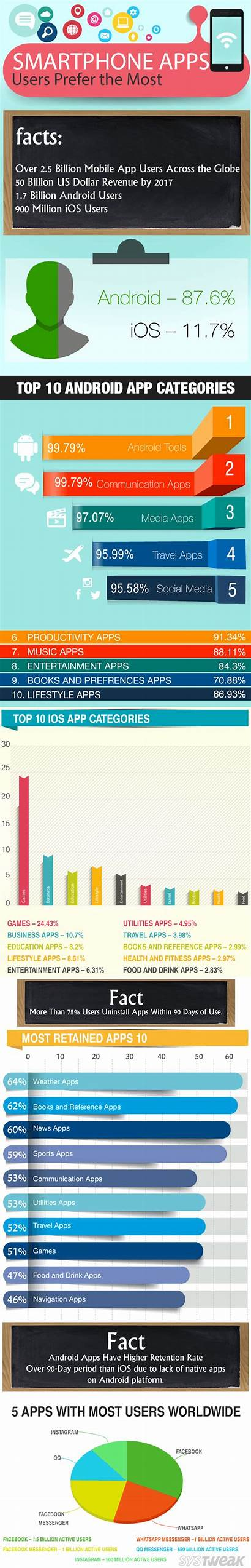 Infographic App Smart Categories Preferred Infographics Apps