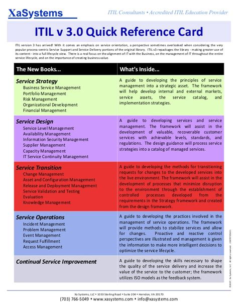 Itil V3 Quick Reference Guide