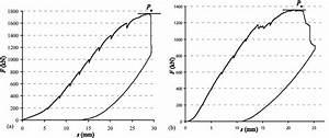 Experimental Determination Of The Peak Load  P U   Based