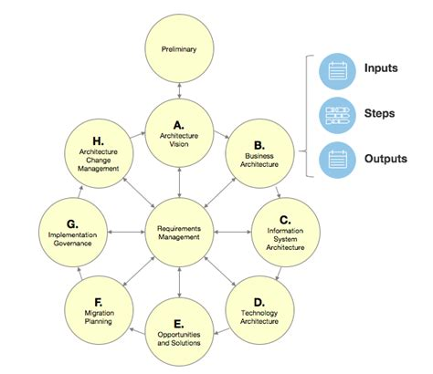 Eaminitiative  The Open Group Architecture Framework
